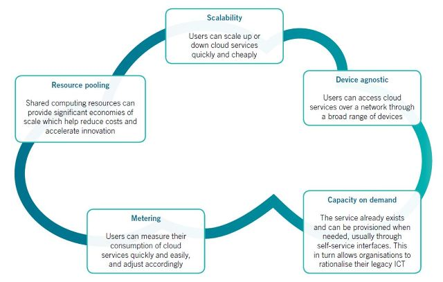 This illustration from the Australian Department of Communications illustrates the five qualities of cloud services which are distributed(clockwise from top) around the outline of a cartoon cloud, i.e. Scalability, Device agnostic, Capacity on demand, Metering and Resource pooling