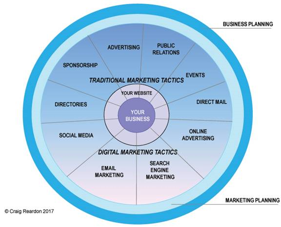 Several concentric circles radiating from an inner circle labeled 'your business' and outer circles depicting traditional and digital marketing tactics