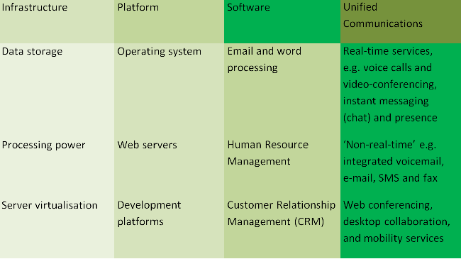 In three columns is listed the Software, Platform, Infrastructure and Unified Communications as a service, also listing examples in each cloud type. Software is to consume it, Platform is to build on it and Infrastructure is to migrate to it.