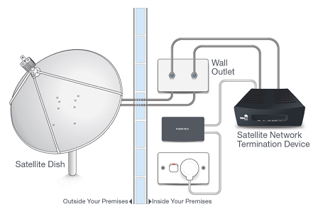This graphic depicts the equipment that NBN co deploy at customers' premises to allow satellite access to fast broadband. There is an external wall of a customer site with a Satellite Network Termination Device (NTD) plus power plugs and wall outlet on the right and a satellite dish on the left of this wall. The items are linked to each other with a thick cable.
