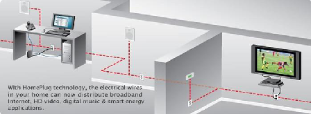 This graphic depicts a typical use of powerline adaptors in a home to connect a computer and a HD TV to the internet.  The devices are in separate rooms and both are some distance from the Router