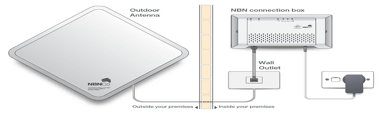 This graphic depicts the equipment that NBN Co deploy at customers' premises to allow fixed wireless access to fast broadband.  There is  an external wall of a customer site with an NBN connection box (plus power plug and wall outlet) on the right and an ourtdoor radio antenna on the left of this wall. The items are linked to each other with a thick cable