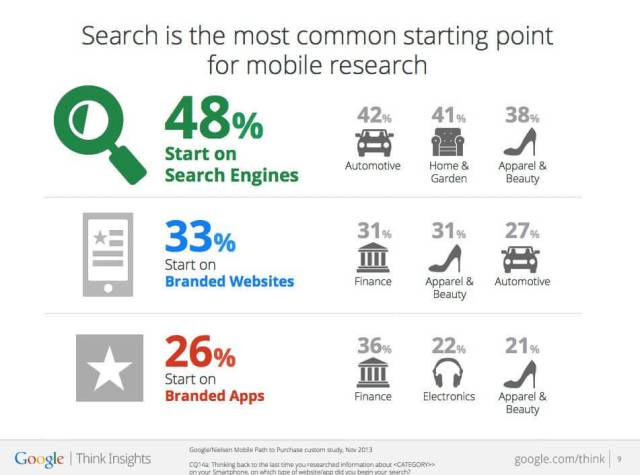 Mobile commerce statistics 2014 Google