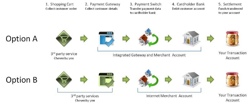 "This Figure illustrates the five key sets of steps in the online payment chain. Step 1. Shopping Cart (Collect customer order) Step 2. Payment Gateway (Collect customer details) Step 3. Payment Switch (Transfer payment data to cardholder bank) Step 4. Cardholder Bank (Debit customer account) Step 5. Settlement (Funds transferred to your account)Option A shows Steps 1 and 2 grouped as ""Third-party services (Chosen by you)""; Steps 3 and 4 grouped as ""Internet Merchant Account""; and Step 5 identified as ""Your Transaction Account""  Option B shows Step 1 identified as ""Third-party service (Chosen by you)""; Steps 2, 3 and 4 grouped as ""Integrated Gateway and Merchant Account""; and Step 5 identified as ""Your Transaction Account"""