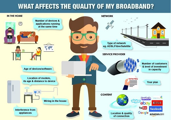 What affects the quality of my broadband infographic depicts The type and number of devices being used, and the number of webpages and applications open will affect the performance and speed experienced. If lots of devices and people are trying to access information, then the connection will be shared between all these requests, which may affect the performance.
