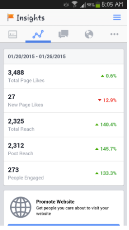 Facebook insights page showing improved results after experiment